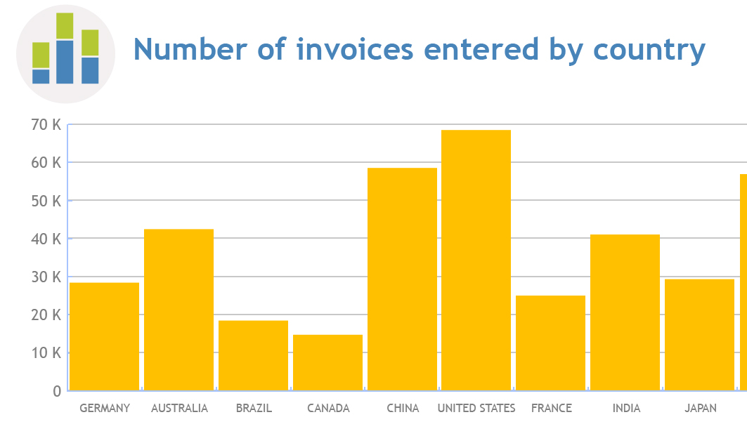 Number of invoices entered by country